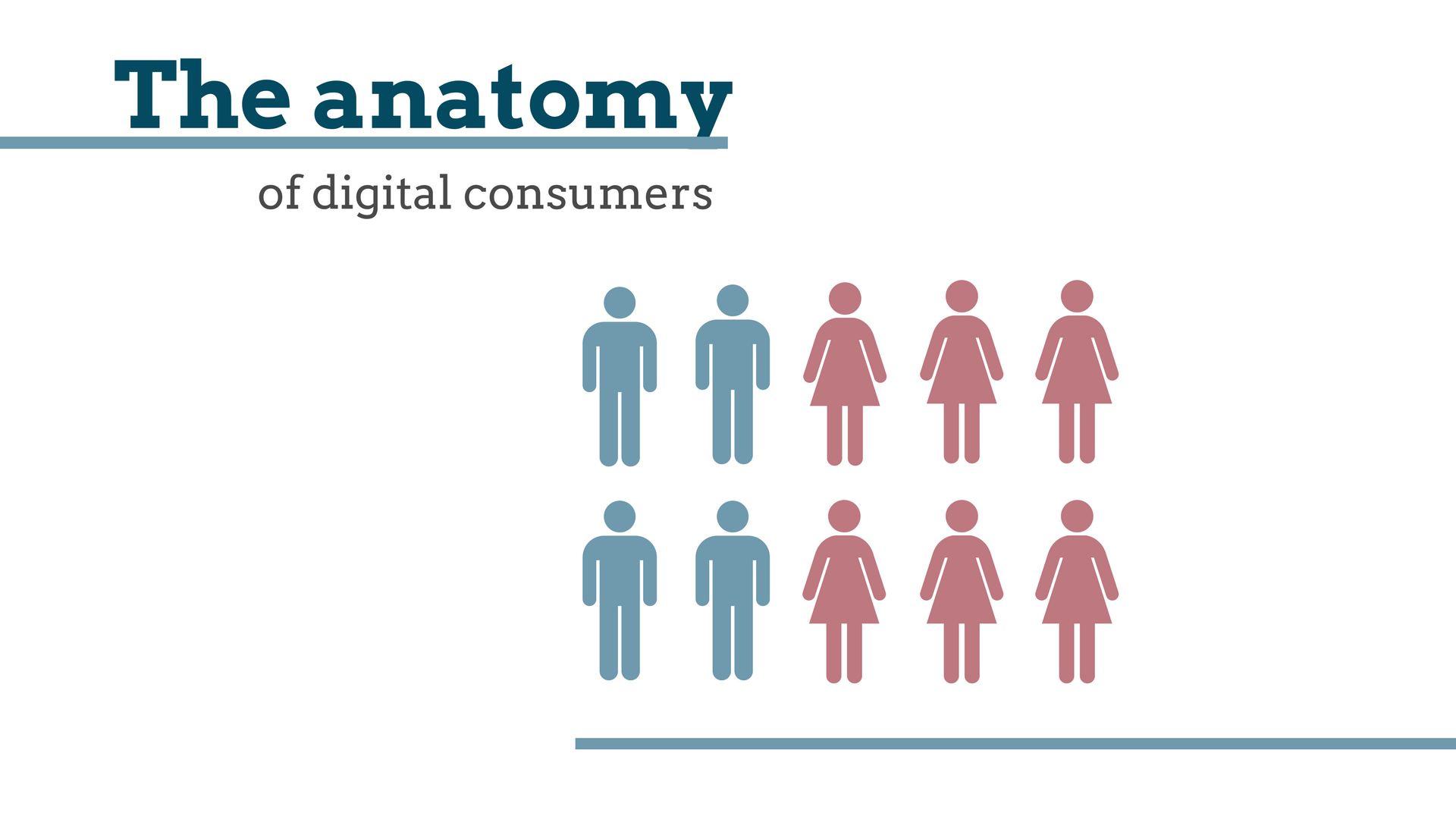 Anatomy of the modern consumer